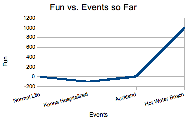 A special graph for Cheryl and Sean.  According to the data, Hot Water Beach was clearly amazing!